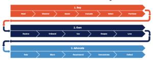Gartner Buy-Own-Advocate model
